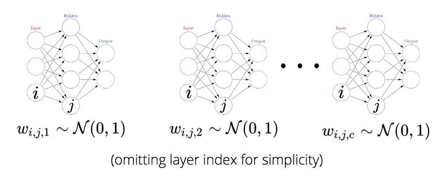Hierarchical Bayesian Neural Networks with Informative Priors