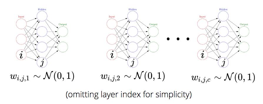 Neural Network Classification Github